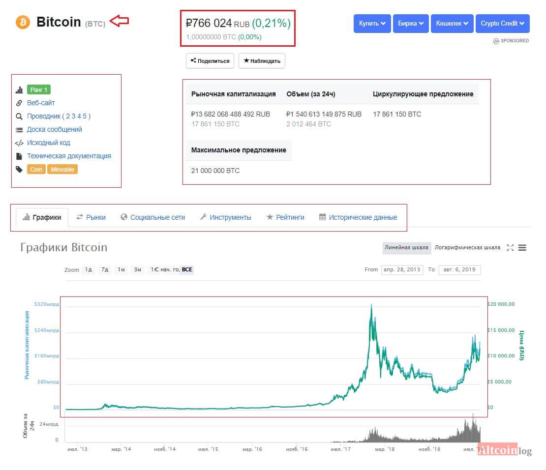 bitcoin vs bitcoin grafico azionario vs bitcoin
