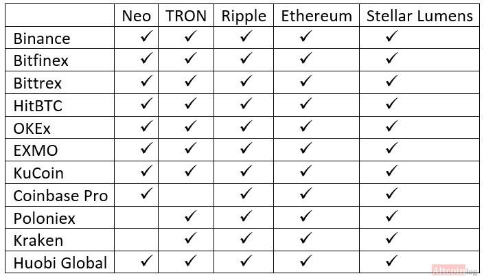 таблица доступных монет на биржах